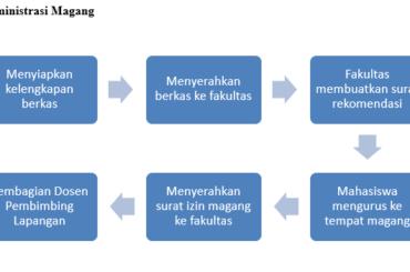 Time Line Magang 2020/2021
